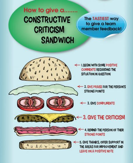 3039412-inline-criticism-sandwich